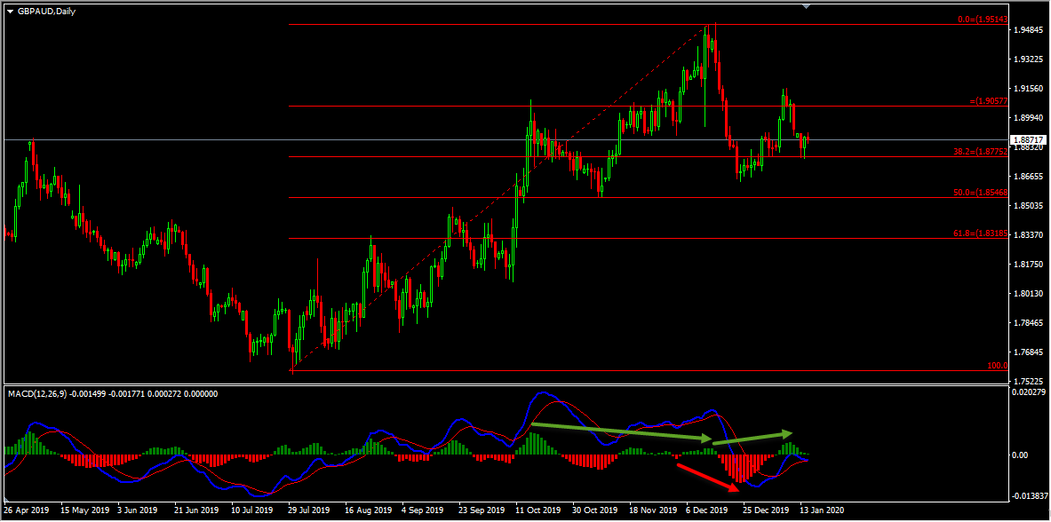 Technical Analysis - GBPAUD Short Term Sell Idea