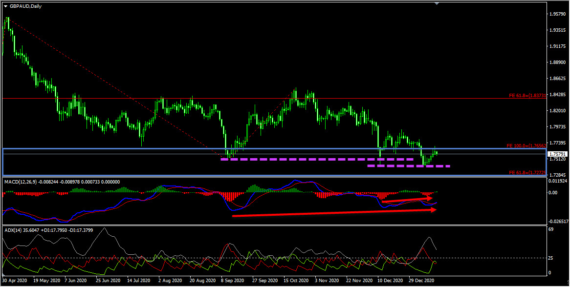 GBPAUD Technical Analysis And Forecast