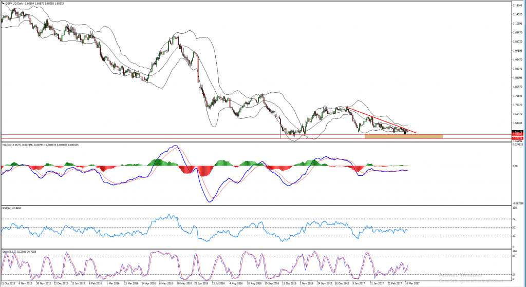 Perfect GBPAUD Buy Oppostunity After a Bearish Cycle