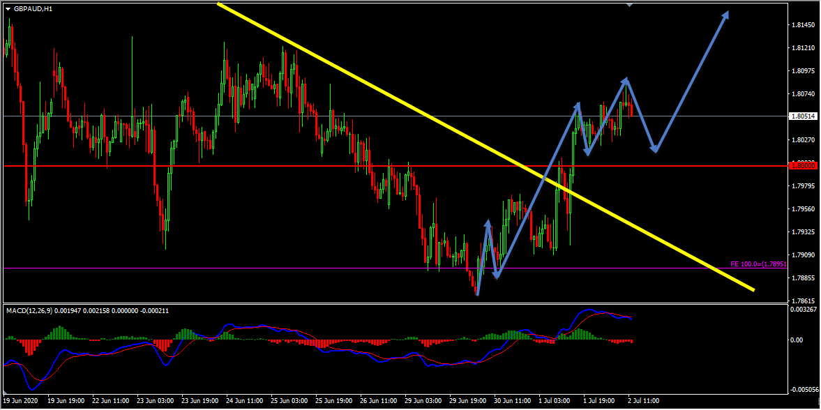 GBPAUD Forecast And Technical Analysis