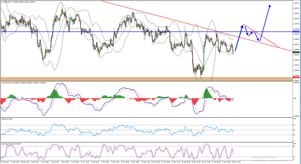 GBPAUD Buy Oppostunity After a Bearish Cycle