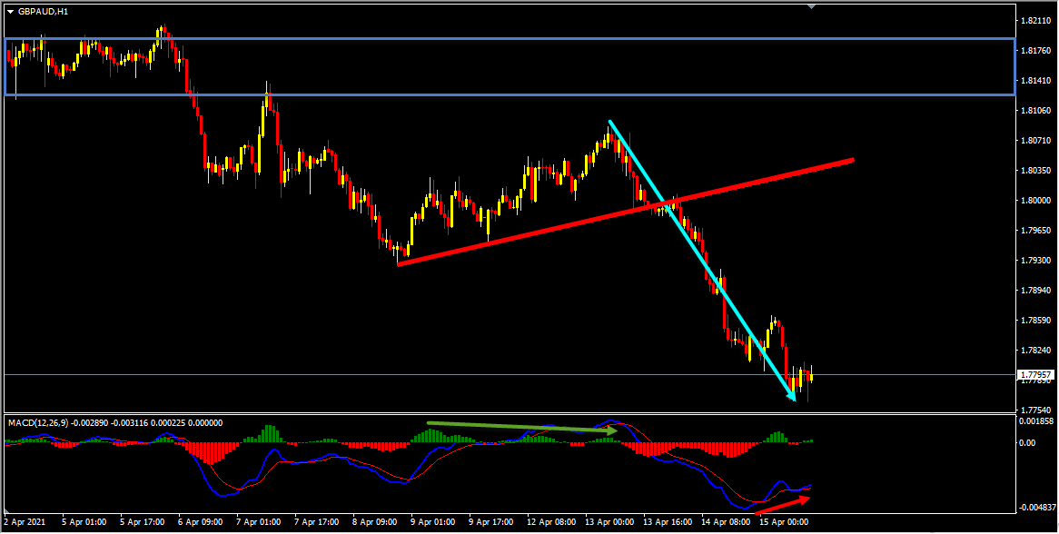 GBPAUD Forecast Follow Up And Update