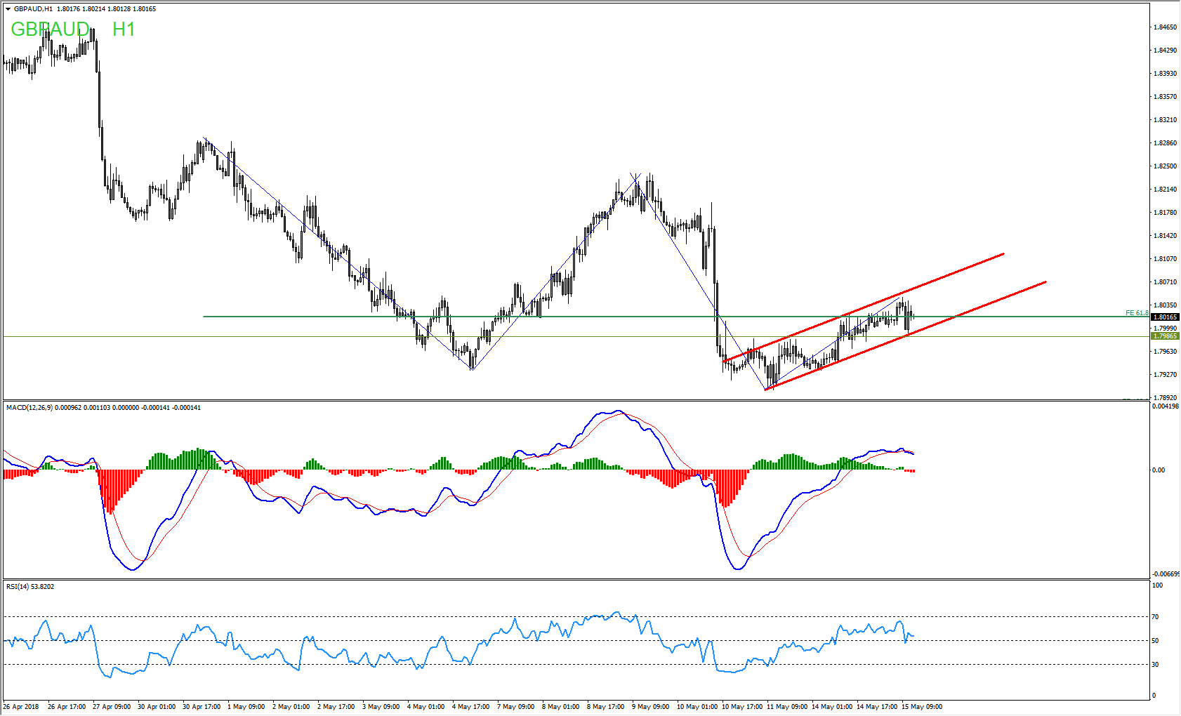 GBPAUD Bearish Flag Provides Sell Opportunity