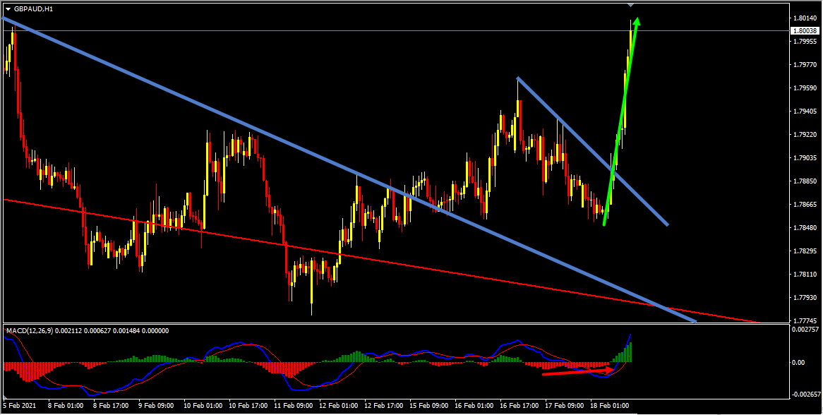 GBPAUD Forecast Update And Follow Up