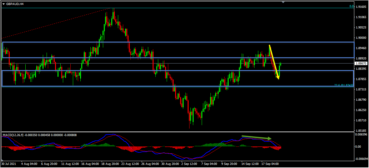 GBPAUD Short Term Forecast Update And Follow Up