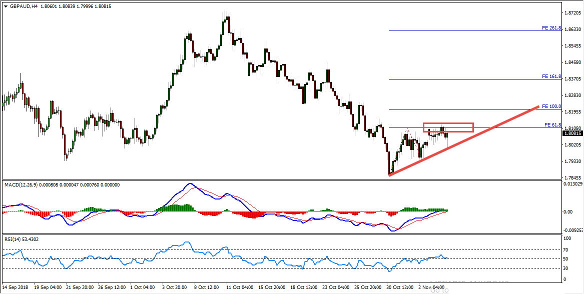 GBPAUD Bearish Convergence Provides Sell Opportunity