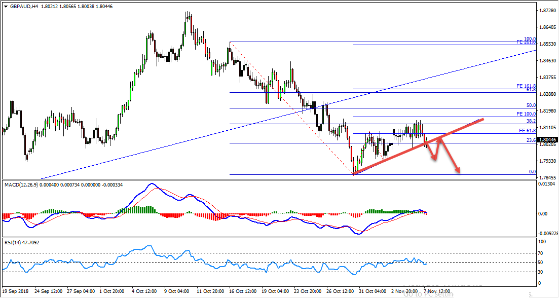 GBPAUD Sell Opportunity Update and Follow Up