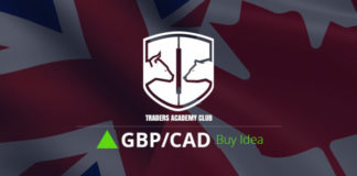 GBPCAD Bullish Opportunity Forming At The Moment