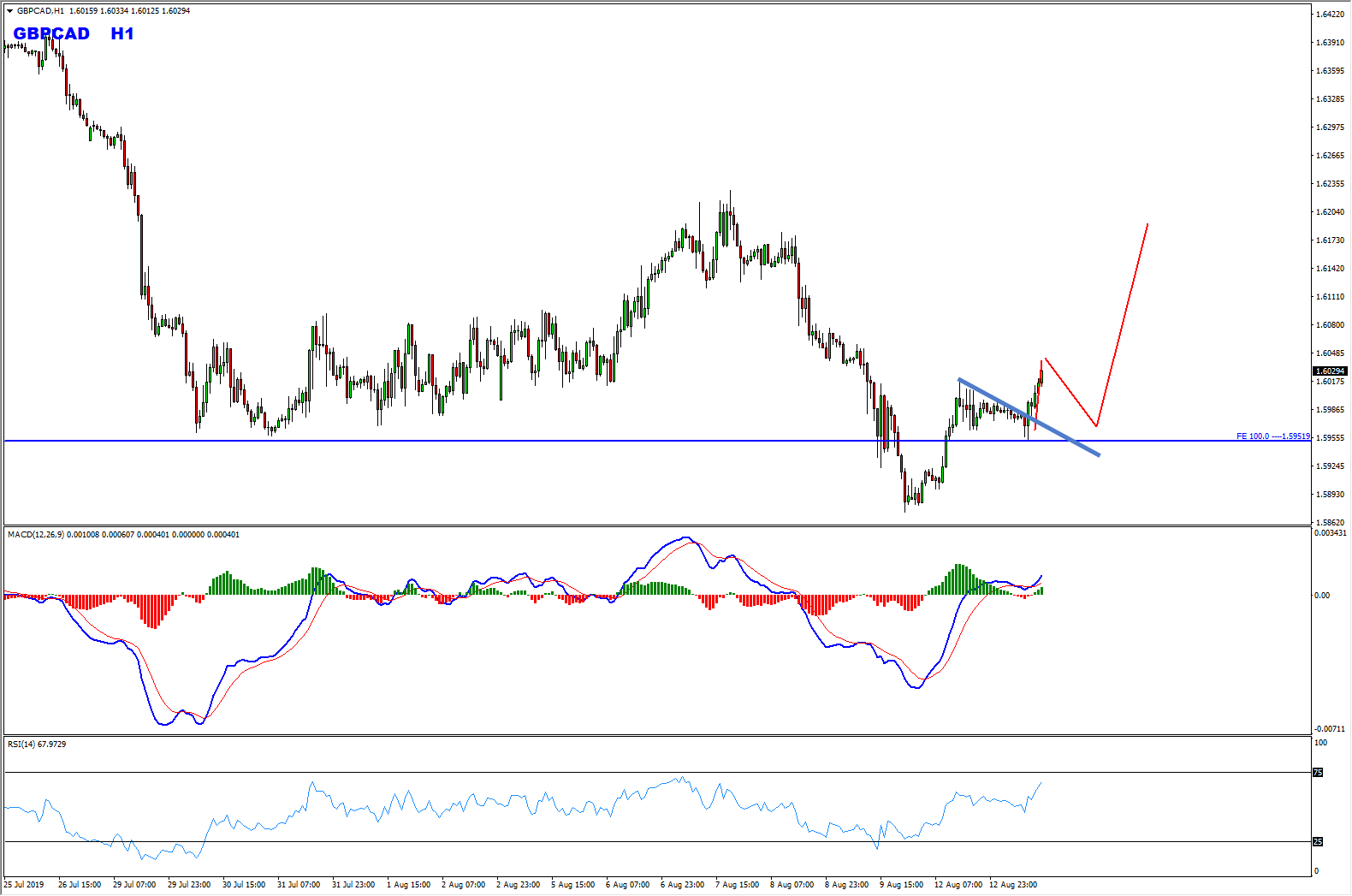 GBPCAD Bullish Setup Forming At The Moment