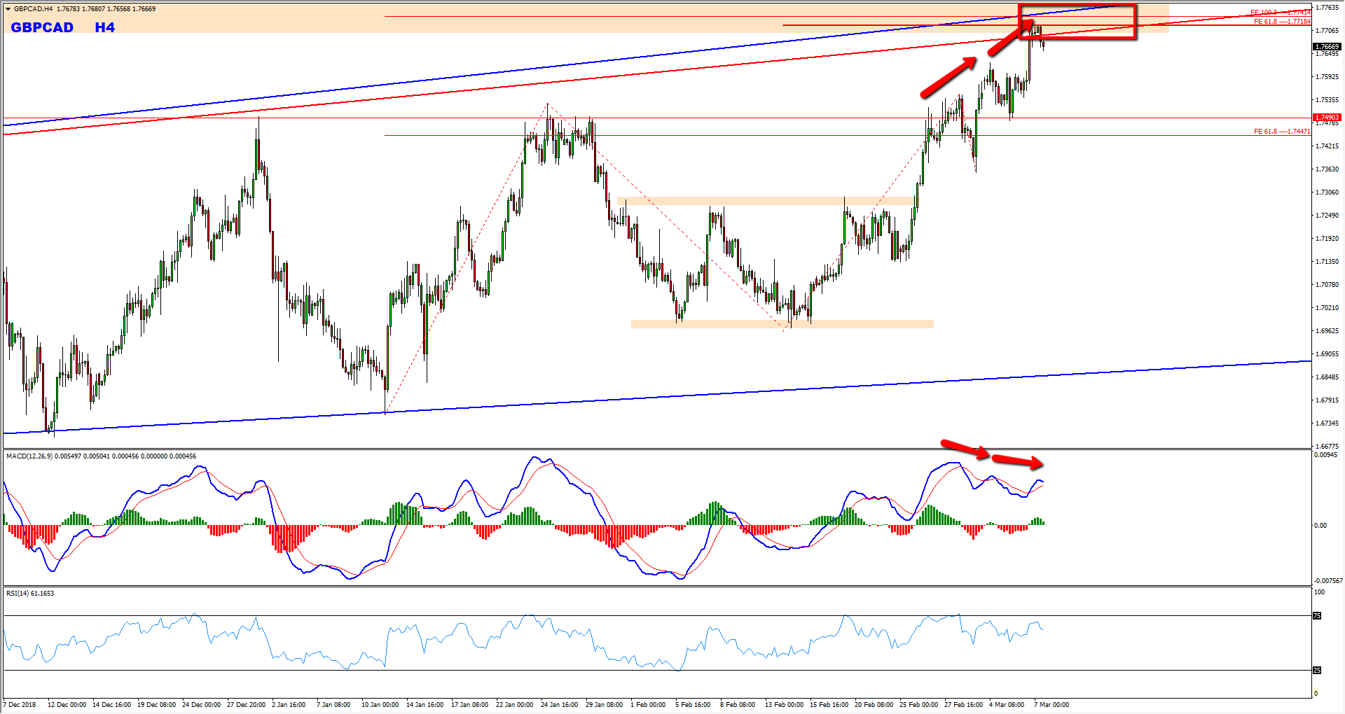 GBPCAD Critical Zone Provides Sell Opportunity