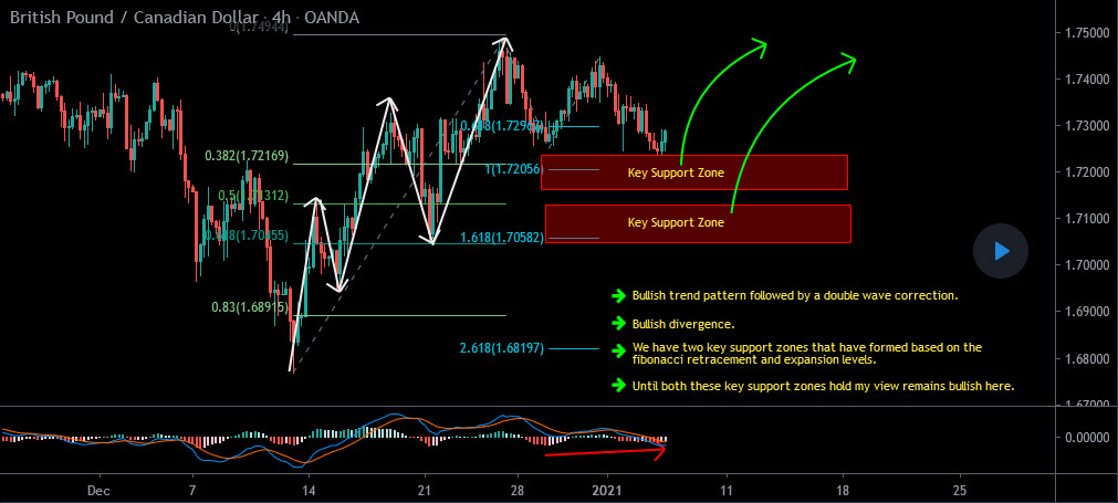 GBPCAD Forecast Follow Up and Update