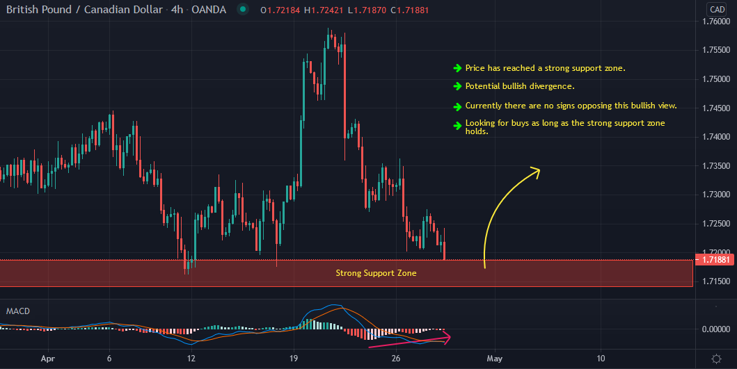 GBPCAD Intraday Buy Idea Update And Follow Up