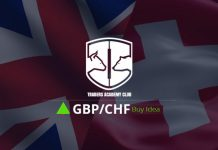 GBPCHF Forecast And Technical Analysis