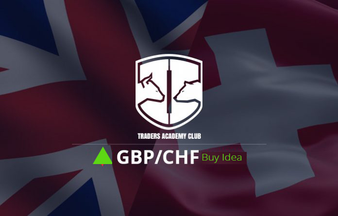 GBPCHF Technical Analysis And Forecast