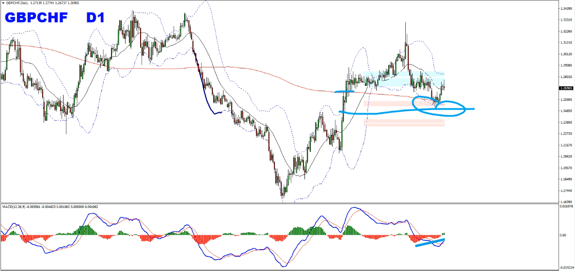 Forex Weekly Forecast Text Format January 26th to January 31st 2020