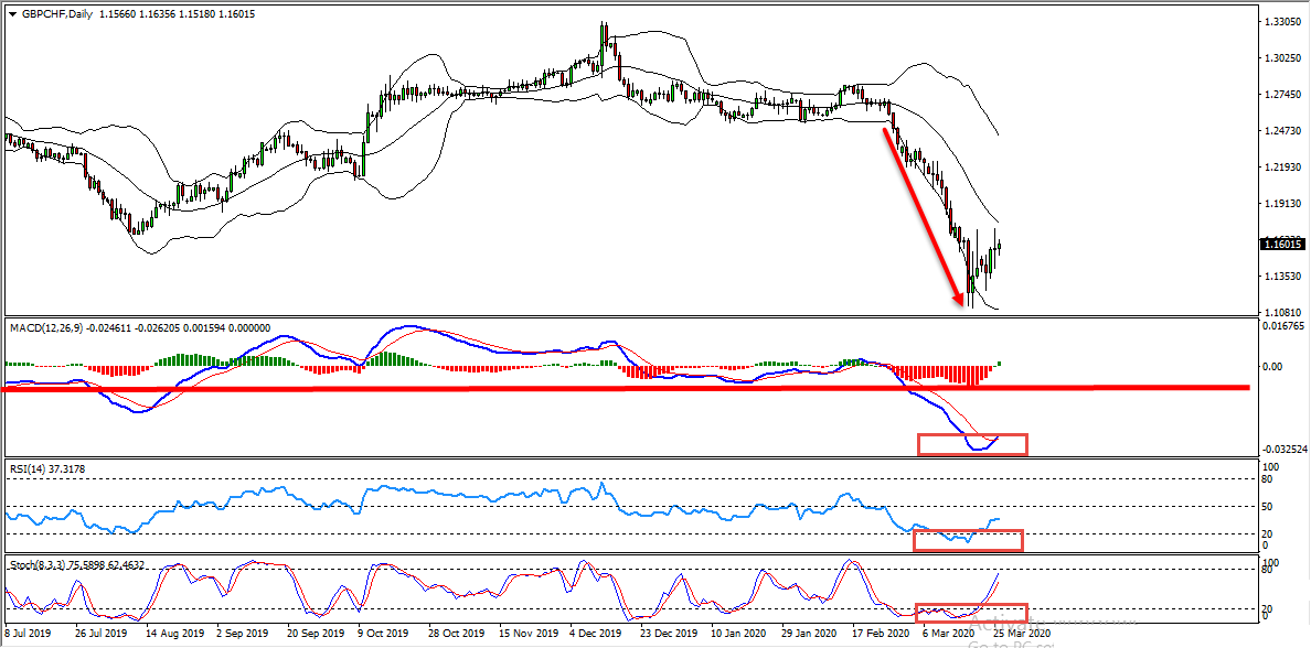 GBPCHF Short Term Forecast And Technical Analysis