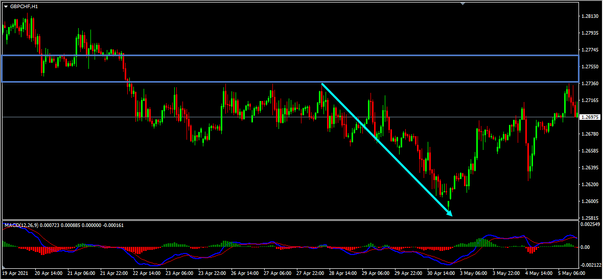 GBPCHF Forecast Follow Up And Update