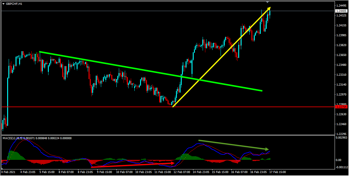 GBPCHF Forecast Update And Follow Up
