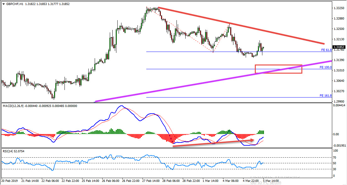 GBPCHF Bullish Opportunity Forming At The Moment