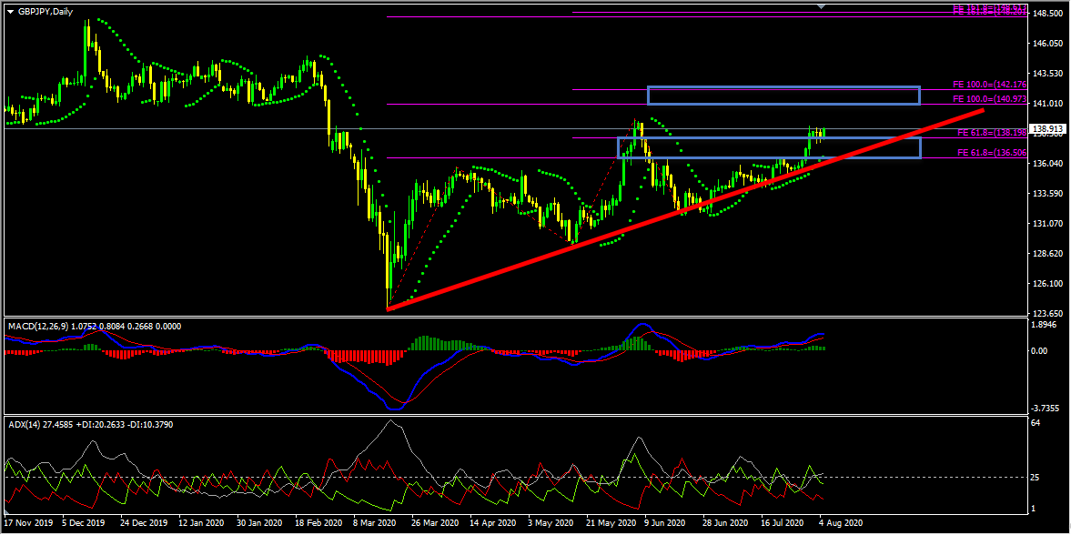 GBPJPY Technical Analysis And Forecast
