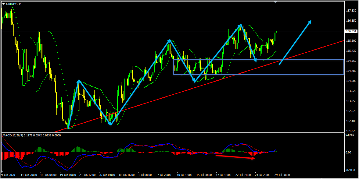 GBPJPY Forecast And Technical Analysis