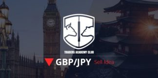 Technical Analysis - GBPJPY Forecast