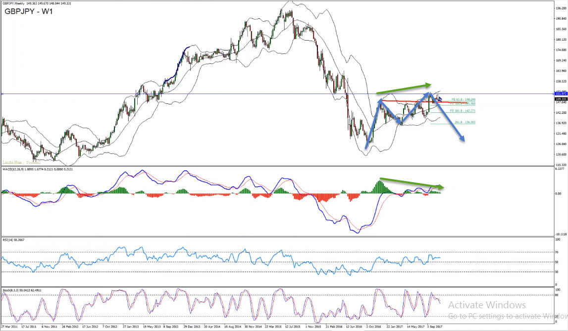 GBPJPY Intraday Sell Opportunity