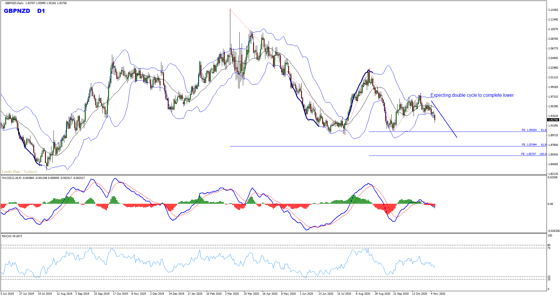 GBPNZD Sell Trade Update And Follow Up