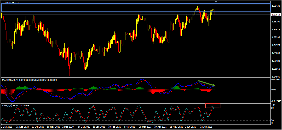 GBPNZD Short Term Forecast And Technical Analysis