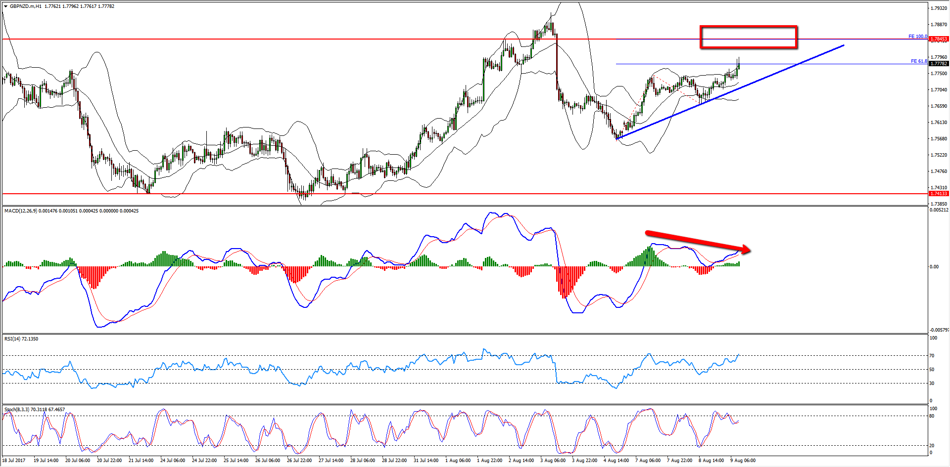 GBPNZD Short Term Sell Opportunity forming