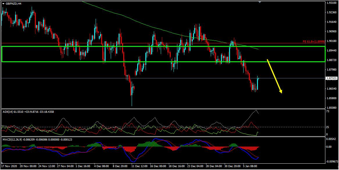 Technical Analysis - GBPNZD Forecast