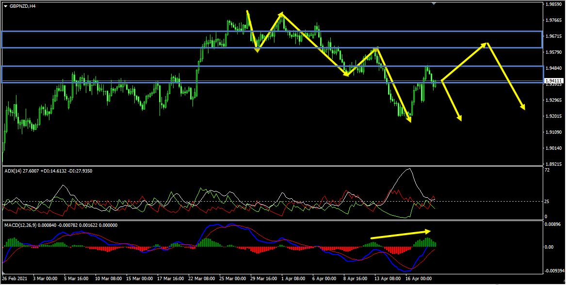 GBPNZD Technical Analysis And Forecast