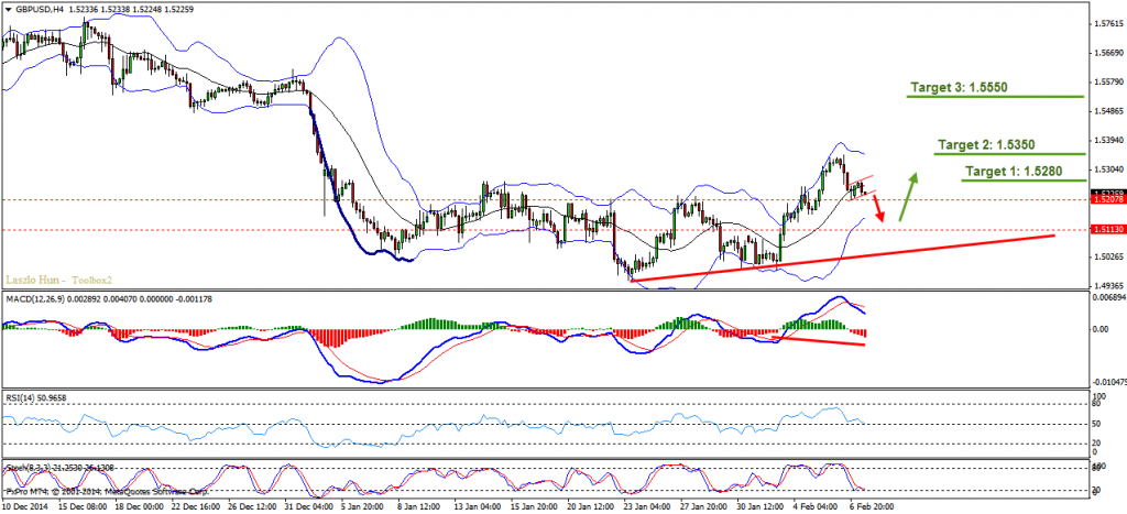 GBPUSD -  Before