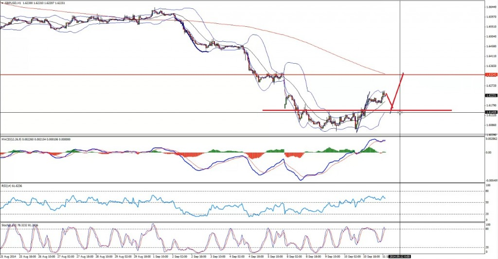 GBPUSD - Before 2