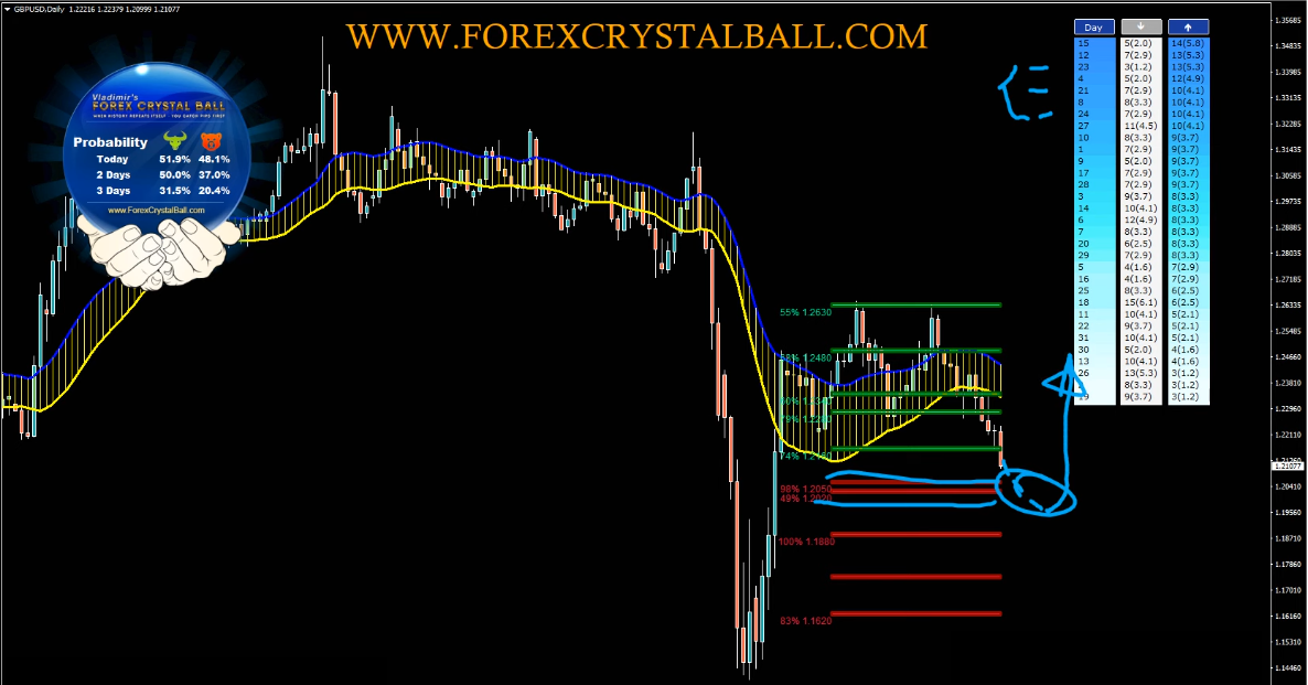 Forex Weekly Forecast Text Format May 17th to May 22nd 2020