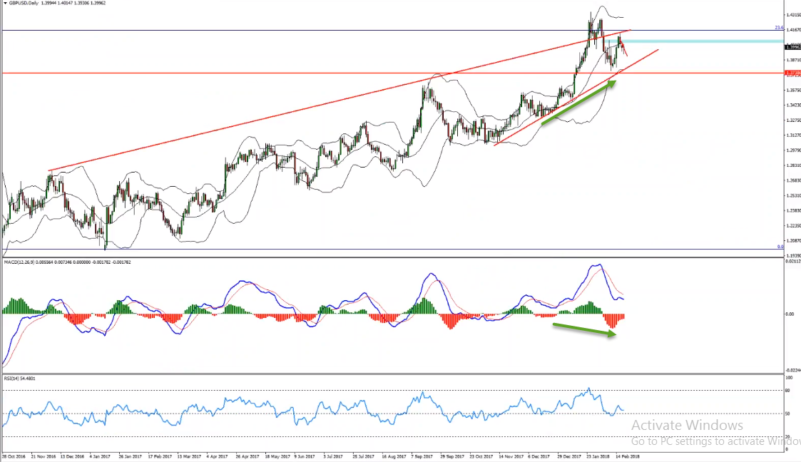 GBPUSD Bullish Convergence Provides Buy Opportunity