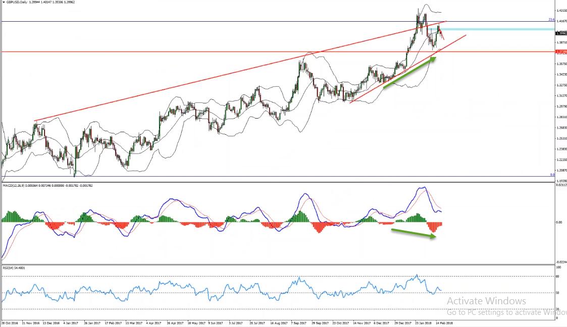 GBPUSD Bullish Convergence Provides Buy Opportunity