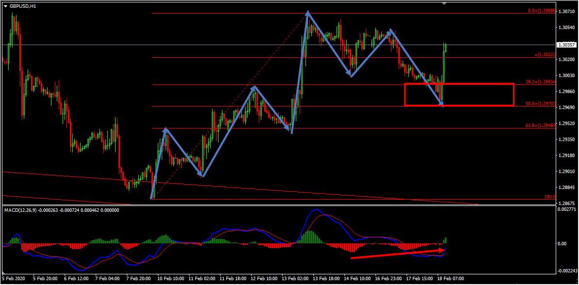 Technical Analysis - GBPUSD Forecast