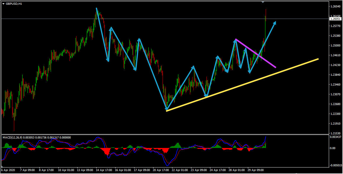 GBPUSD Short Term Forecast Update And Follow Up