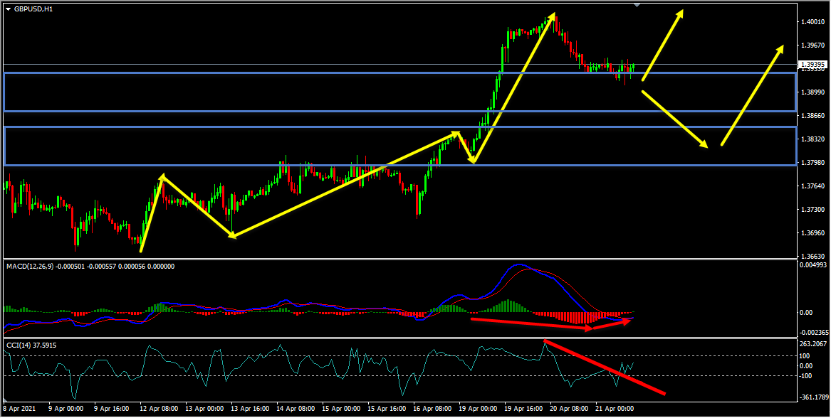 GBPUSD Technical Analysis And Forecast