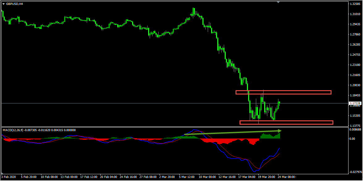 Technical Analysis - GBPUSD Short Term Forecast