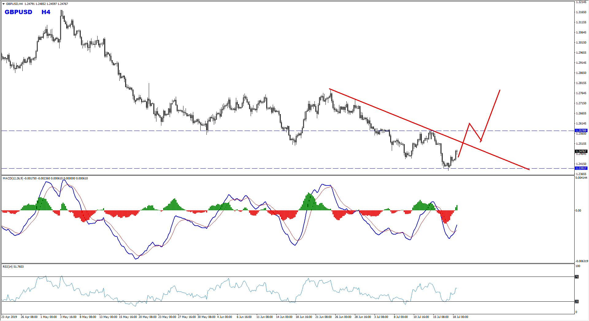 GBPUSD Buy Setup Forming At The Moment