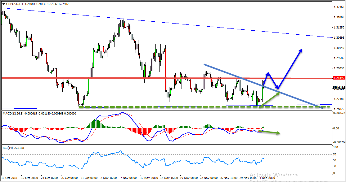 GBPUSD Bullish Opportunity Forming At The Moment