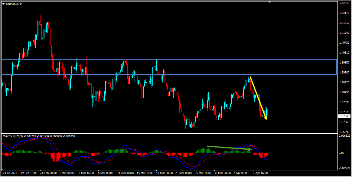 GBPUSD Sell Idea Update And Follow Up