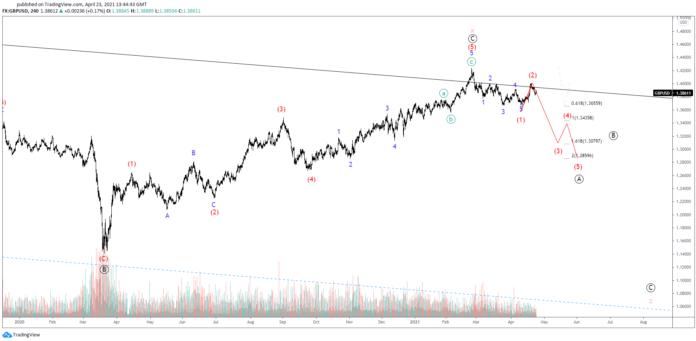 GBPUSD Hints At End Of Bearish Leading Diagonal