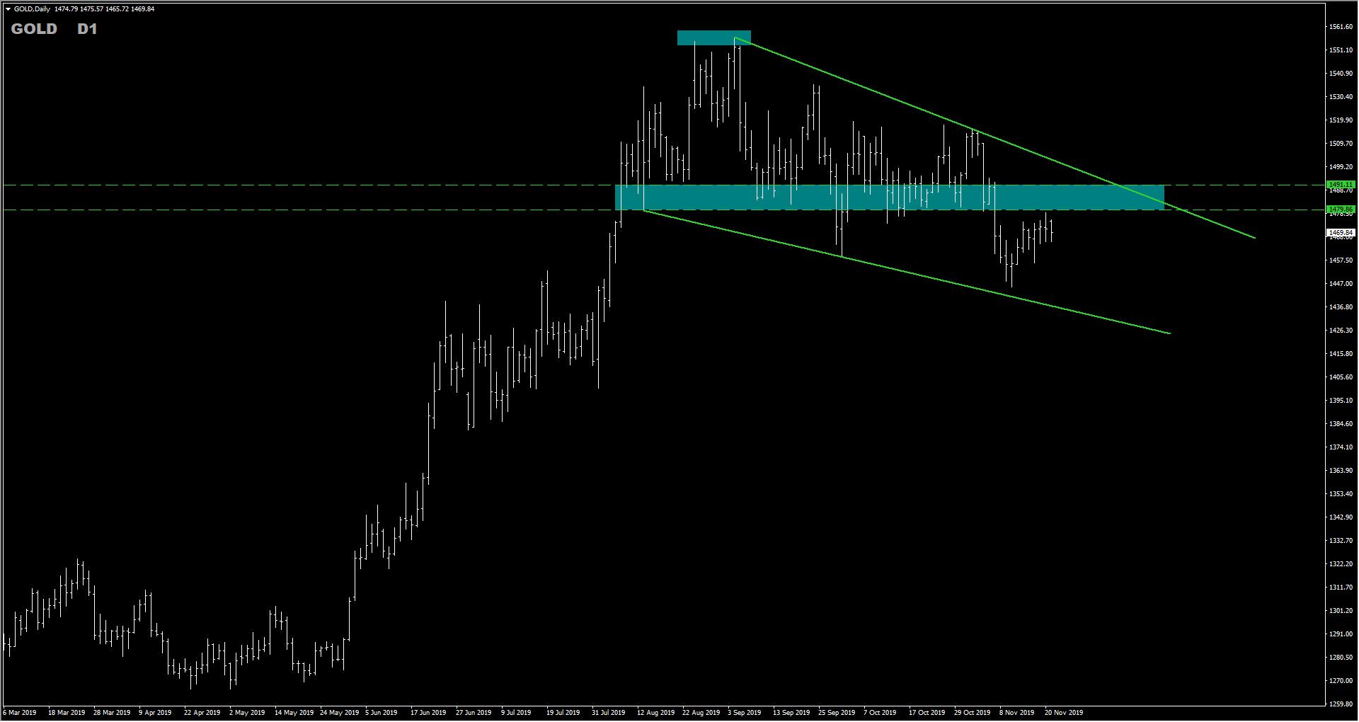 Trade Idea: Gold Sell Opportunity Inside Falling Wedge Pattern