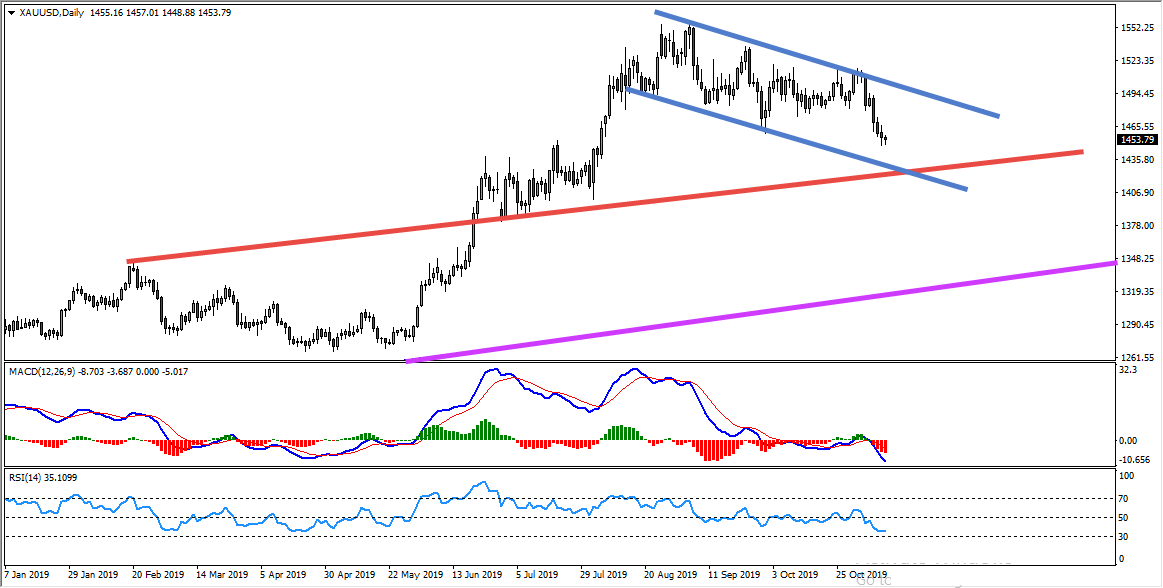 Gold Sell Trade Opportunity Forming At The Moment