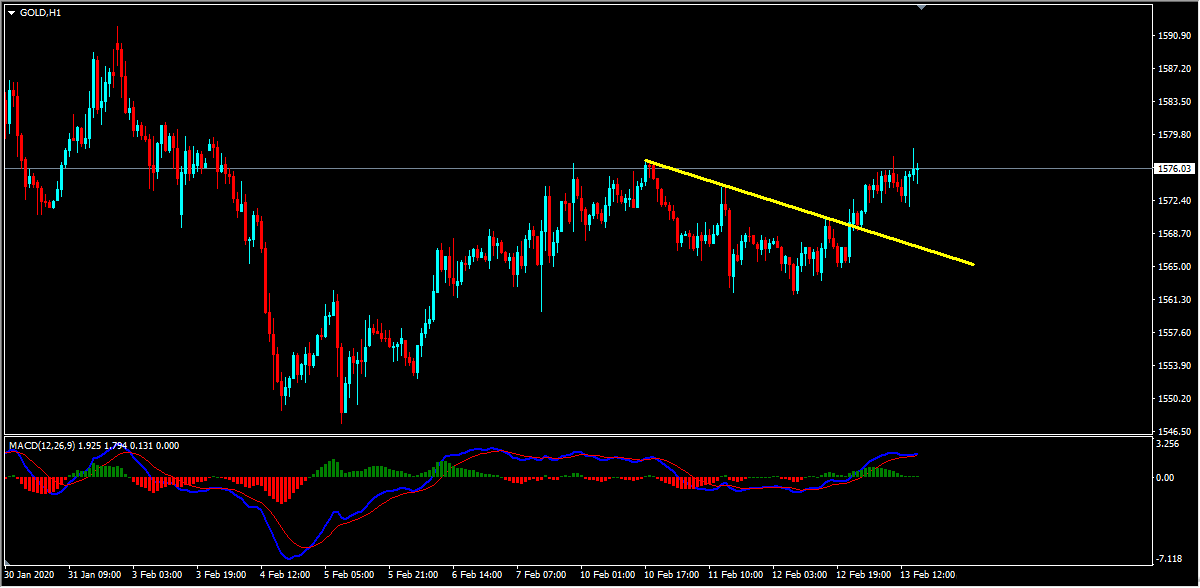 Gold Technical Analysis Update And Follow Up