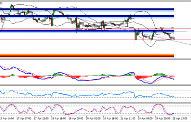 US Session Technical Analysis April 25th