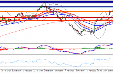US Session Technical Analysis March 23rd
